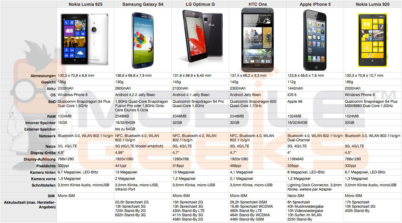 Nokia-Lumia-925-vs-Samsung-Galaxy-S4-vs-LG-Optimus-G-vs-HTC-One-vs-Apple-iPhone-5-vs-Nokia-Lumia-920.jpg